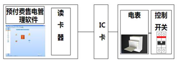 插卡式預付費管理系統PVMS