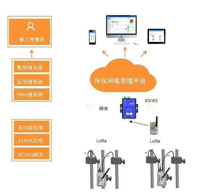 環保用電監管系統 企業環保云平臺 5千點位