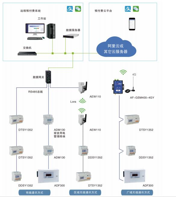 AcrelCloud-3100高校宿舍預付費電控系統