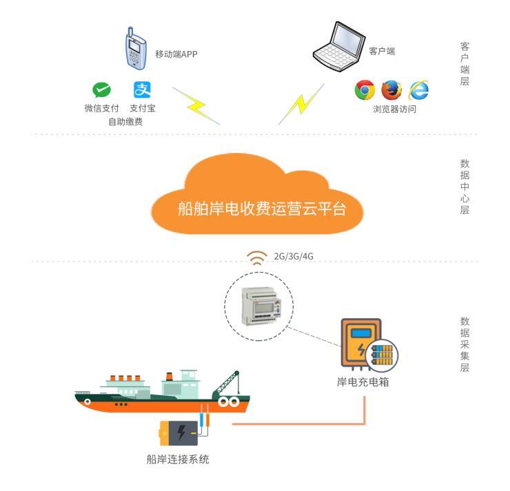 公共充電設備收費運營云平臺(船舶岸電)