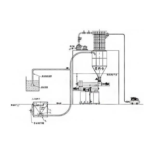 气力输送吸灰机 罗茨风吸灰机厂家必威体育官网登陆 六九重工 粉煤