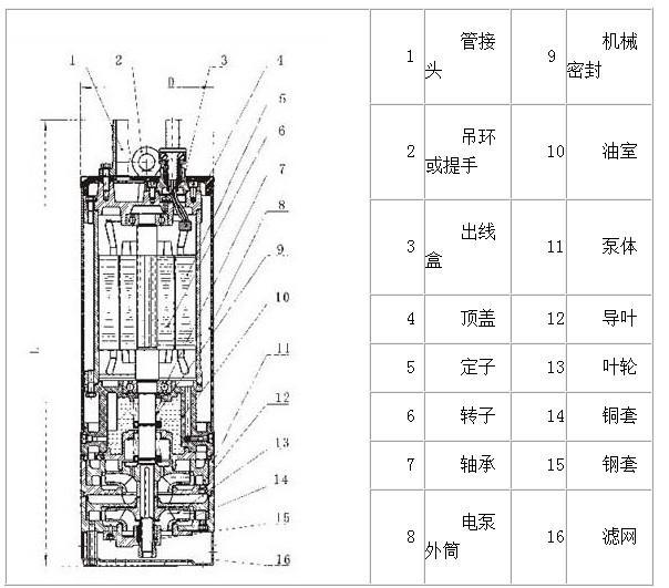 该泵由干式立式电机和泵同轴直联而成,采用多项现代先进技术的结晶。该电泵与其他电泵相比,具有特别的优点,它采用独特的下吸上排水自冷功能,由于采用自冷方式,电泵抽水电机可露出水面长期连续运行,能将工矿、船泊、仓库基建工地及其它场所等作业面表层潜水很好的排出,突破了其它电泵的电机不能露出水面运行的弊端, 因而提高了电泵的使用寿命。