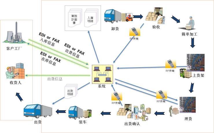 上海到石景山區搬家公司包車運輸