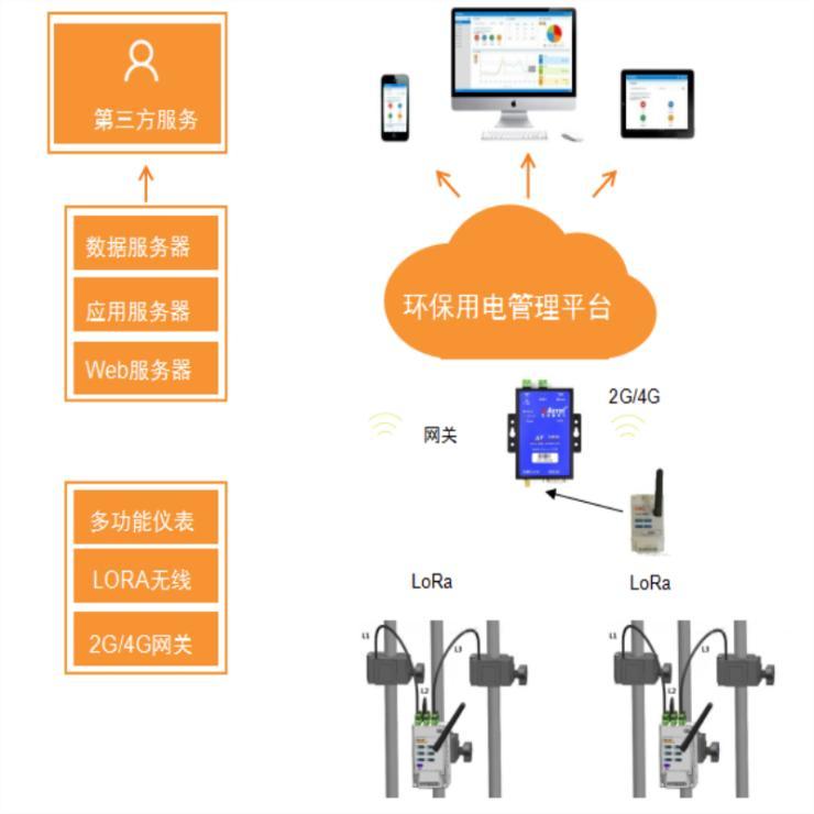 天津上线环保用电智能管理系统 分表计量云平台