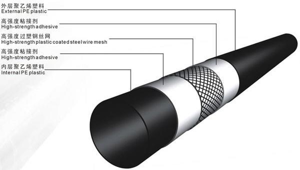 鋼骨架pe管是太原pe給水管道的一種