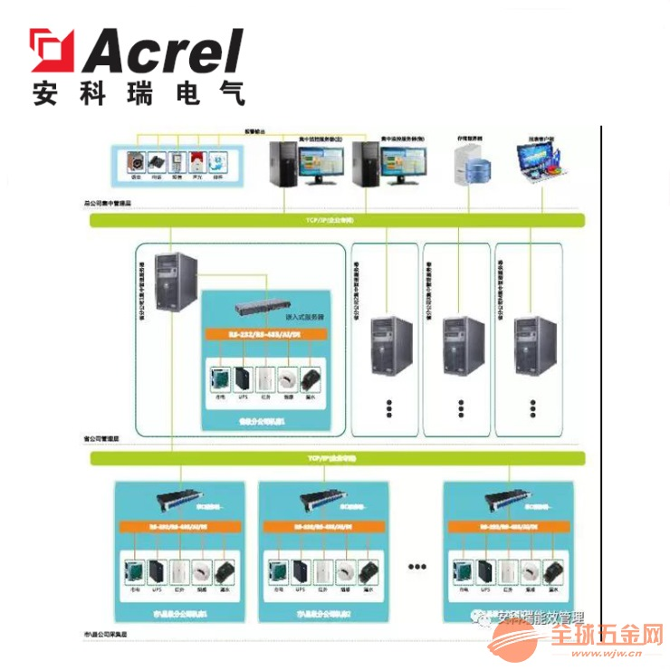 安科瑞Acrel-8000数据中心动环监控系统 厂家直销