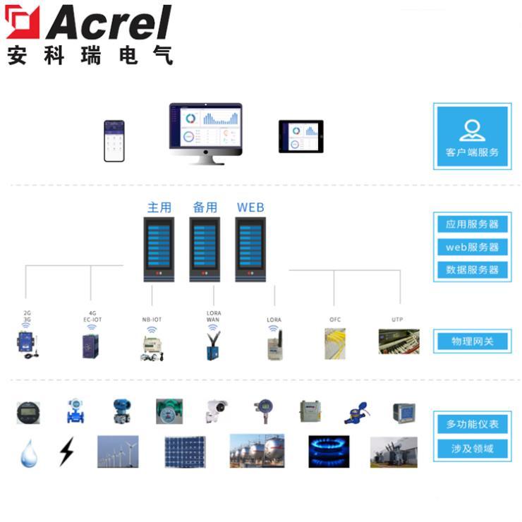 安科瑞工業企業能耗監測與工廠能源管理系統