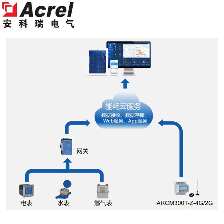 安科瑞AcrelCloud-5000工厂能源管理系统能耗监测平台