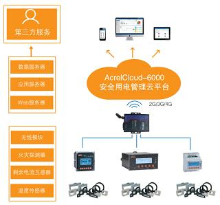 智慧用電安全云平臺-智慧管理系統 安科瑞