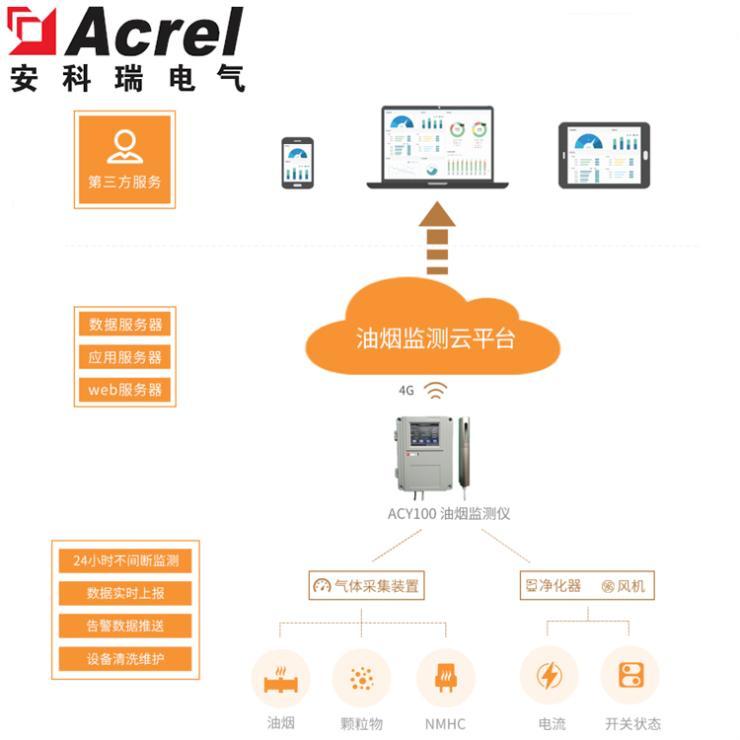 安科瑞Acrel-7000餐飲油煙監測系統 油煙監控儀