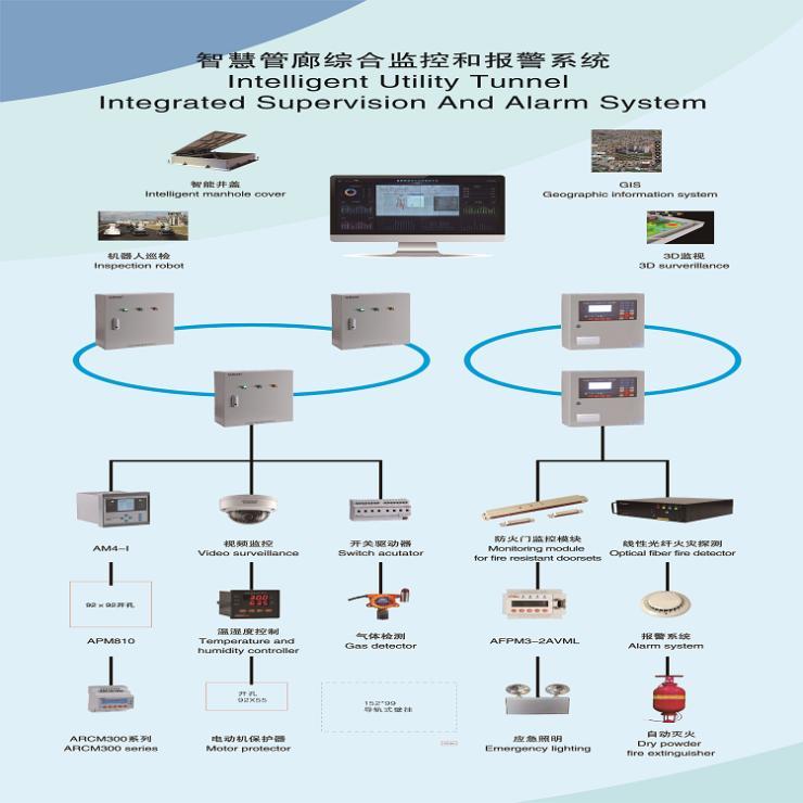 安科瑞地下智慧管廊電力監控儀表