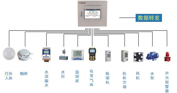 配电室环境监测系统 ACREL2000E/A 水泵